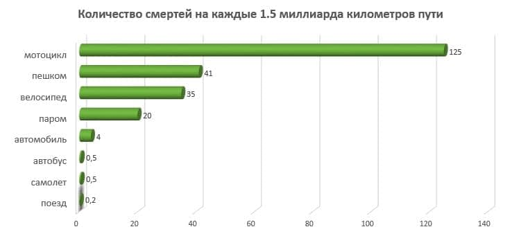 статистика безопасности транспорта